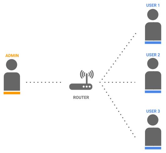 LAN multiuser simple