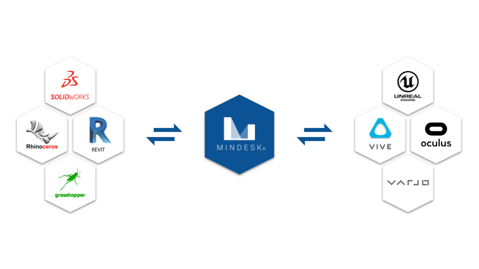 Mindesk Platform Architecture